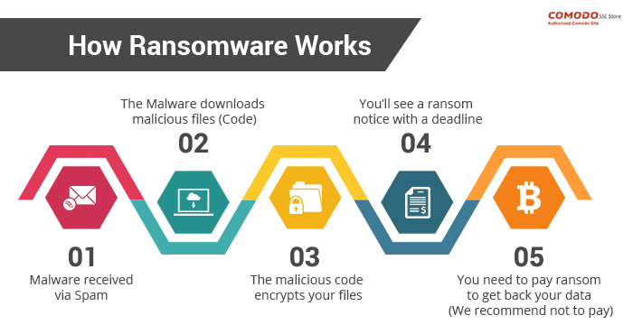 how-ransomware-works